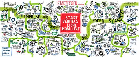 Graphic Recording Stadtforum Mobilität